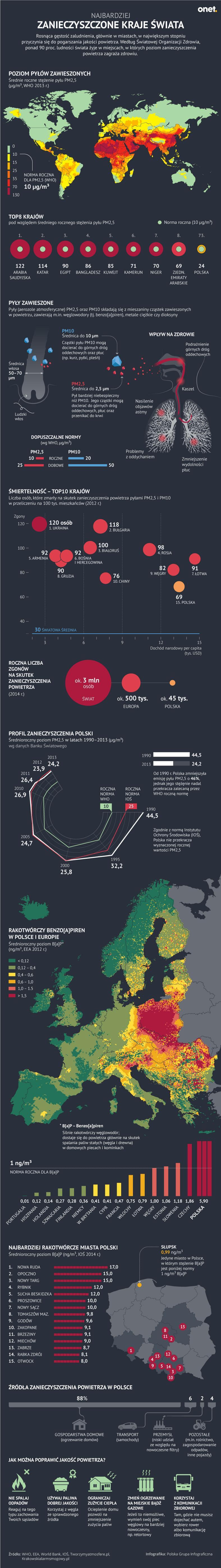Zanieczyszczenie powietrza w krajach świata