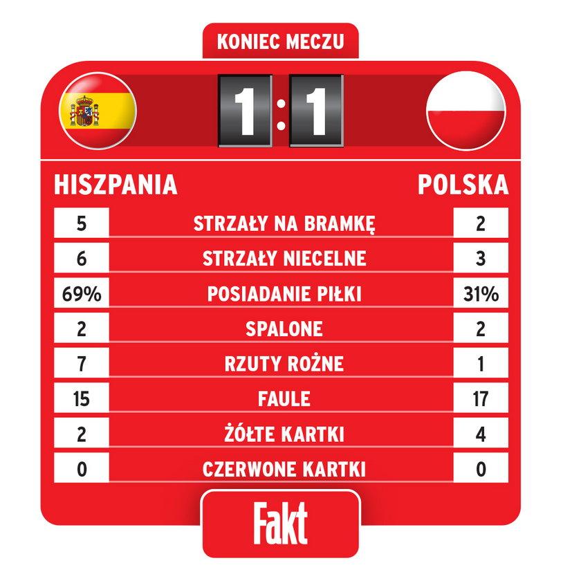Statystyki końcowe meczu Hiszpania-Polska