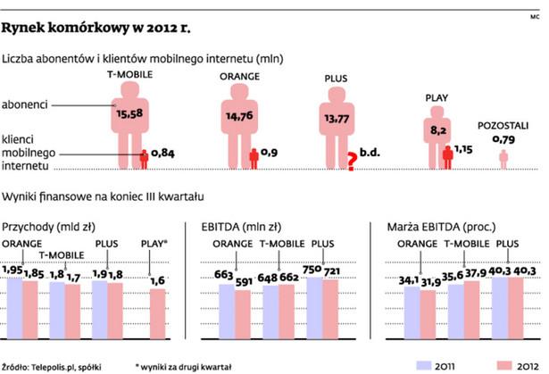 Rynek komórkowy w 2012 r.