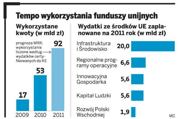 Tempo wykorzystania funduszy unijnych