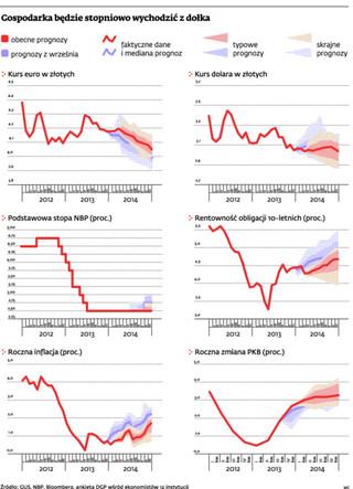 Prognozy wzrostu PKB idą w górę