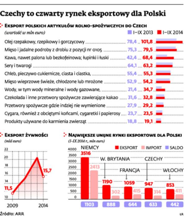 Czechy to czwarty rynek eksportowy dla Polski