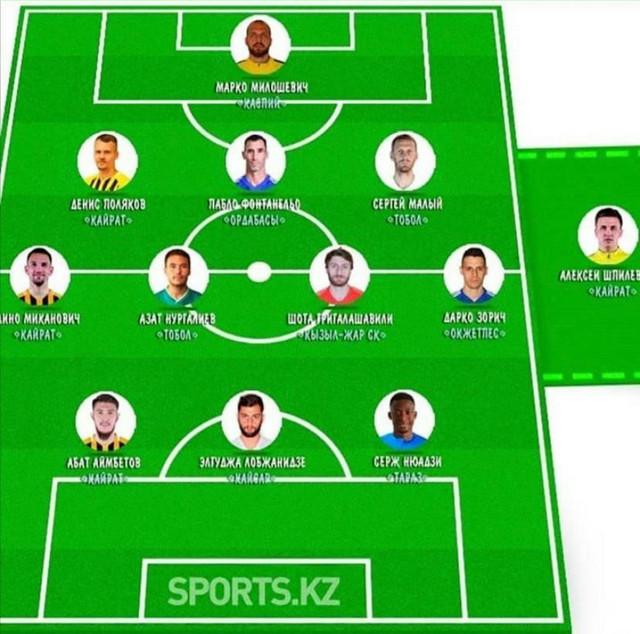 Tim 13. kola kazahstanske Premijer lige