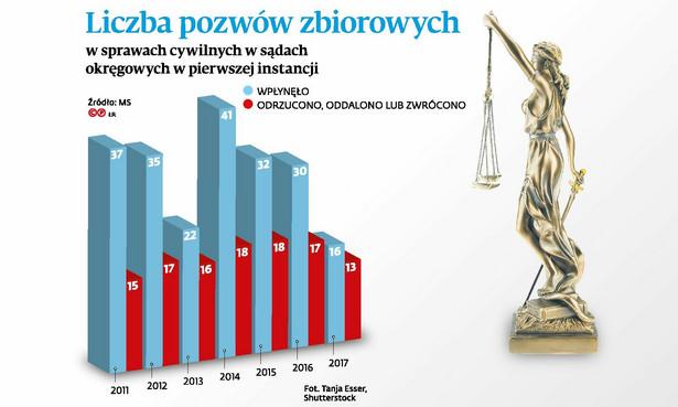 Liczba pozwów zbiorowych w sprawach cywilnych w sądach okręgowych w pierwszej instancji