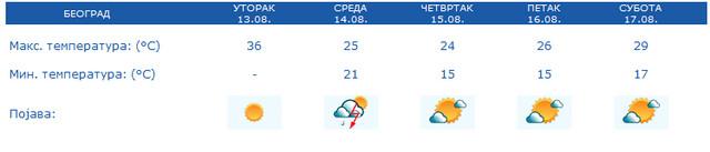 Prognoza vremena za Beograd u narednih 5 dana