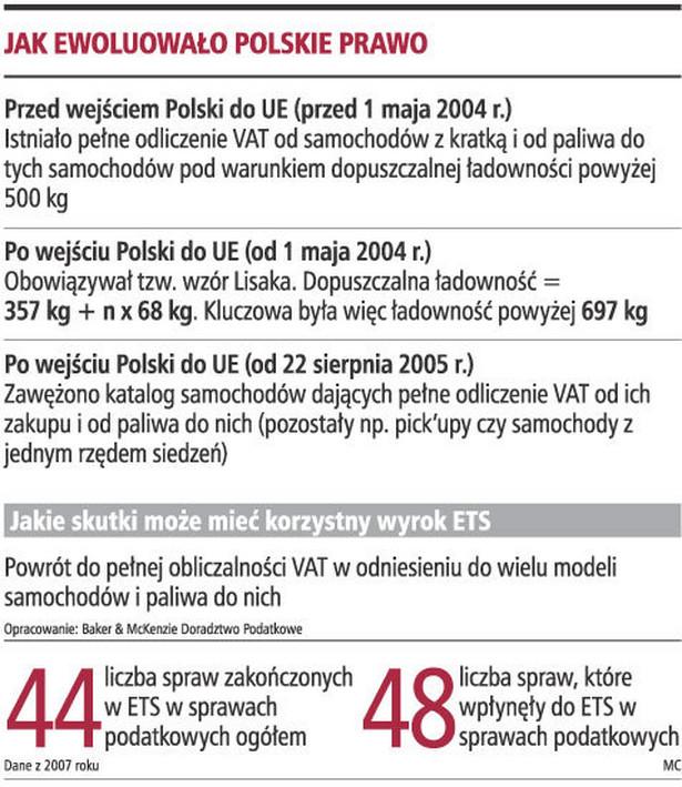 Jak ewoluowało Polskie prawo