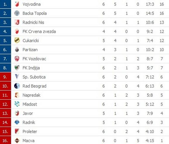 Tabela Superlige nakon nekompletnog 6. kola
