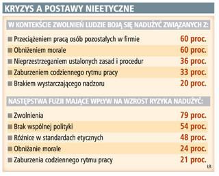Polacy boją się, że zwolnienia spowodują nadużycia