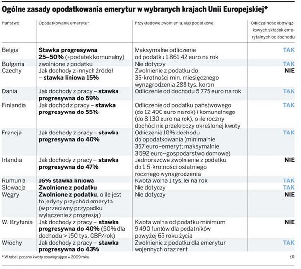 Ogólne zasady opodatkowania emerytur w wybranych krajach Unii Europejskiej