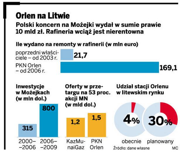 Orlen na Litwie