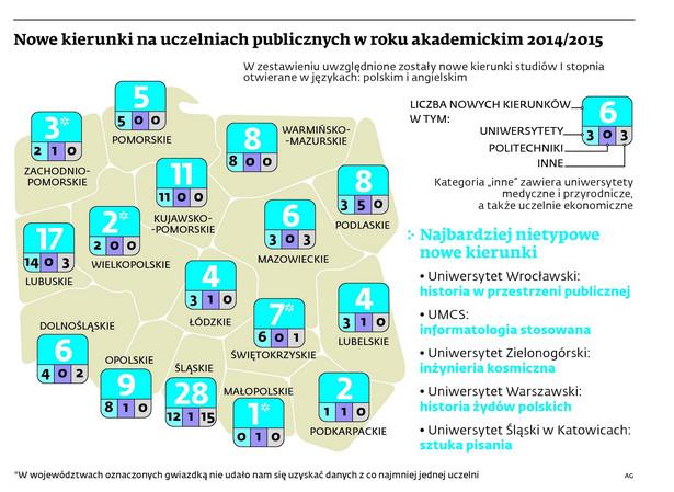 Nowe kierunki na uczelniach publicznych w roku akademickim 2014/2015