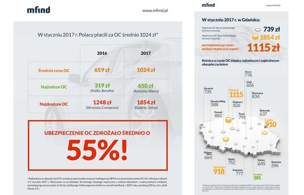 Z raportu porównywarki OC/AC mfind.pl wynika, że średnia cena OC w Polsce wzrosła w styczniu o 55 proc. do 1024 zł. Średnie ceny polis wahały się 650 zł do 1854 zł. Największe różnice w cenach między ubezpieczycielami zanotowano w Gdańsku. Tam pechowy klient za polisę może przepłacić nawet 1115 zł. Najmniejsze różnice w cenach polis OC (581 zł) były w Krakowie.