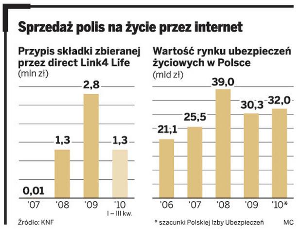 Sprzedaż polis na życie przez internet