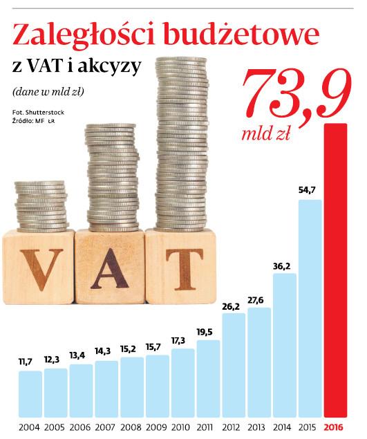 Zaległości budżetowe z VAT i akcyzy