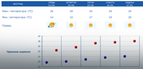Beograd, prognoza za narednih pet dana