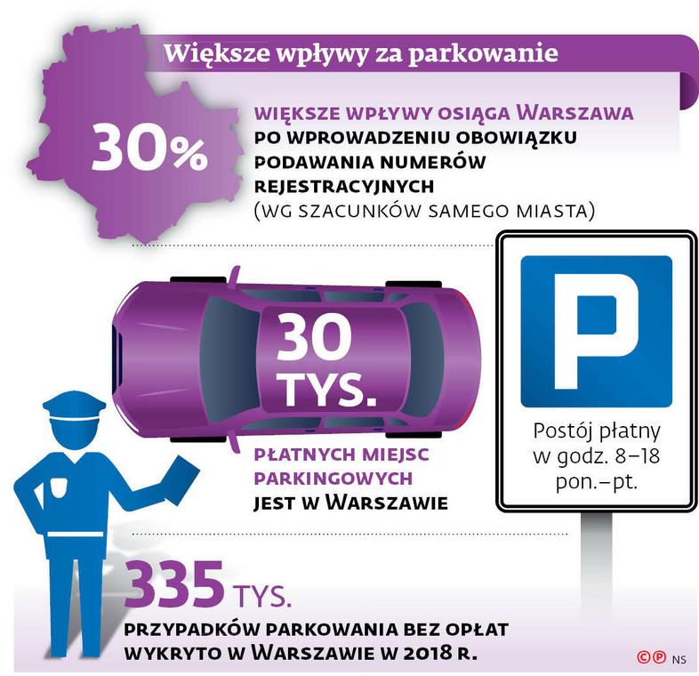 Większe wpływy za parkowanie