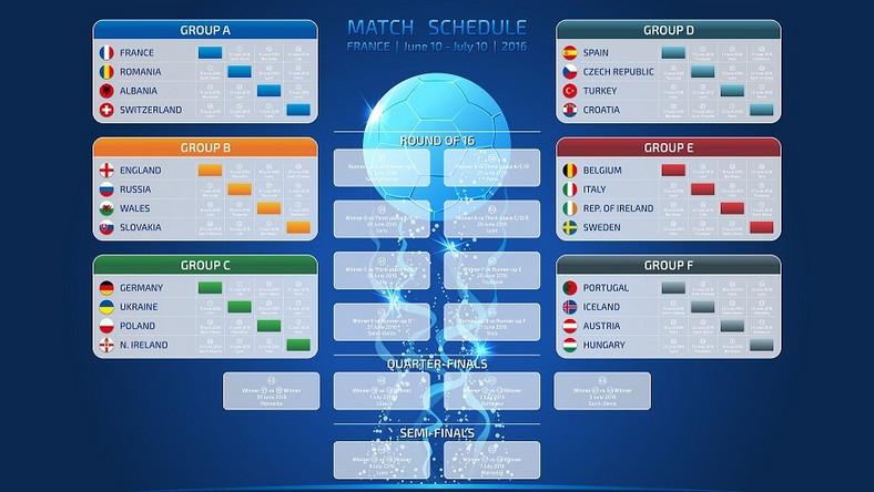 Terminarz Euro 2016