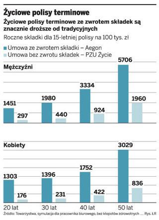 Polisa na życie dla młodych może kosztować zaledwie 150 zł miesięcznie