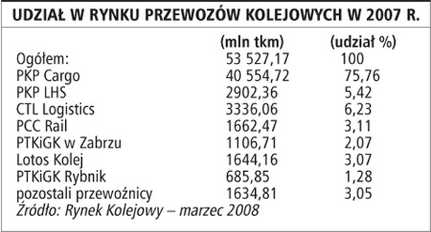 Udział w rynku przewozów kolejowych w 2007 r.