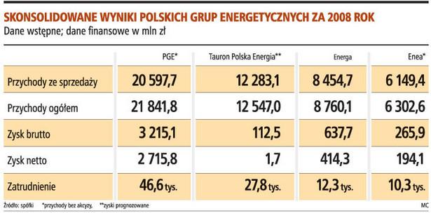 Skonsolidowane wyniki polskich grup energetycznych za 2008 rok