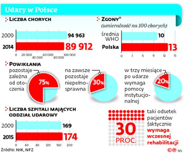 Udary w Polsce