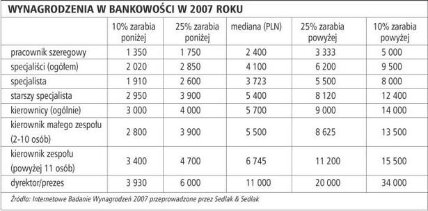 Wynagrodzenia w bankowości w 2007 roku