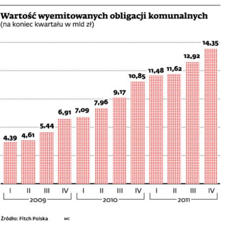 Wartość wyemitowanych obligacji komunalnych