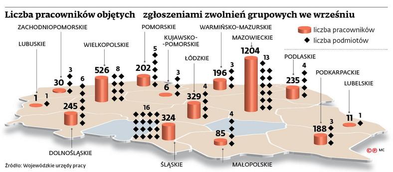 Liczba pracowników objętych zgłoszeniami zwolnień grupowych we wrześniu