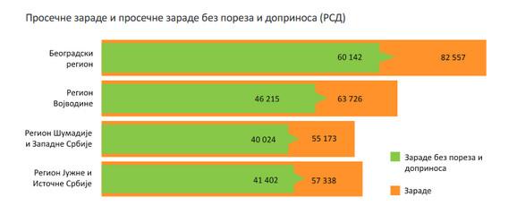 Beograd grad mogućnosti: grafikon Republičkog zavoda za statistik,  koji ilustruje zarade po regionima