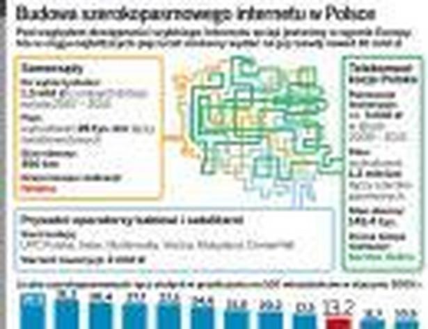 Budowa szerokopasmowego Internetu w Polsce