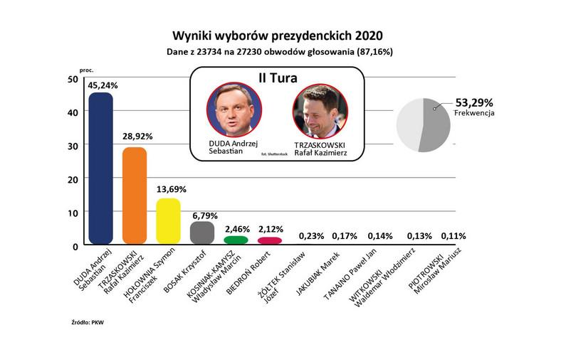 Wybory2020 - wyniki PKW z 87 proc. obwodów