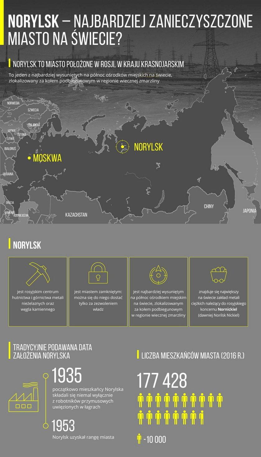 Norylsk - najbardziej zanieczyszczone miasto świata?