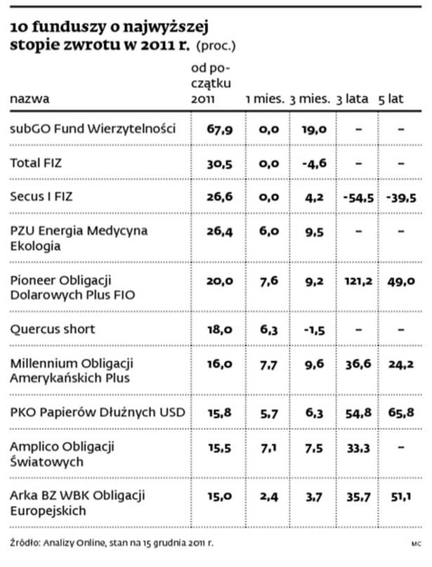 10 funduszy o najwyższej stopie zwrotu w 2011 r. (proc.)