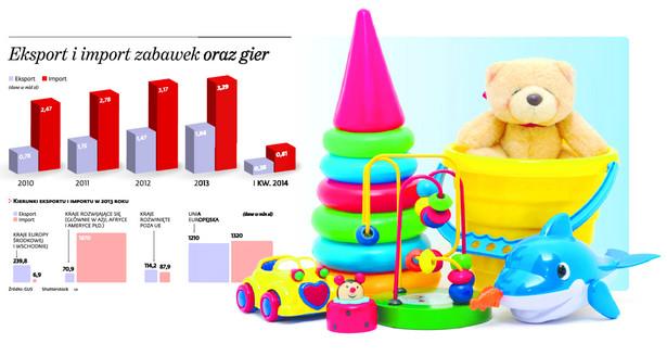 Eksport i import zabawek oraz gier