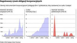 Regulowany rynek obligacji korporacyjnych
