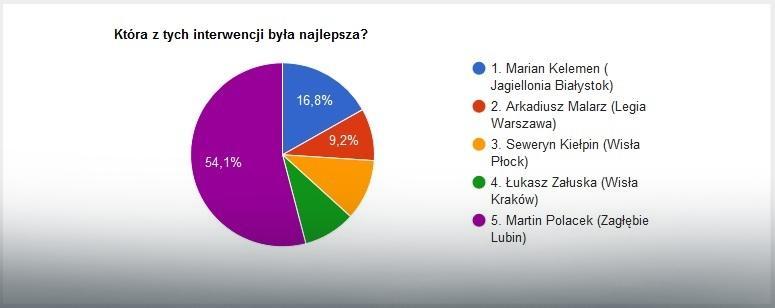 Wyniki głosowania na najlepszą interwencję 27. kolejki Ekstraklasy