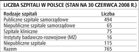 Liczba szpitali w Polsce (stan na 30 czerwca 2008 r.)