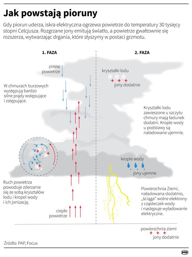 Jak powstają pioruny?