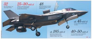 Twarde lądowanie F-35. Jak Harpia osusza Wisłę