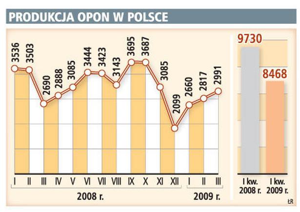 Produkcja opon w Polsce