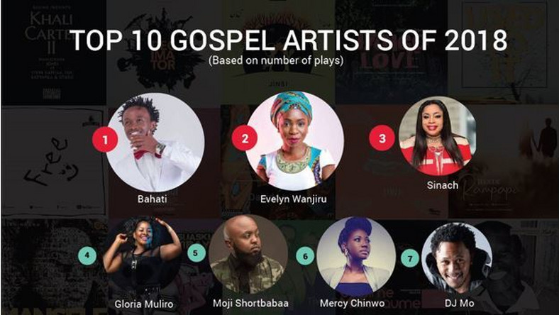 List of best performing songs and Artistes in Kenya- BoomPlay