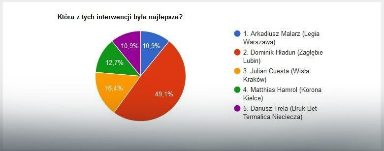 Wyniki głosowania na najlepszą interwencję 30. kolejki