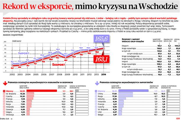 Rekord w eksporcie, mimo kryzysu na Wschodzie