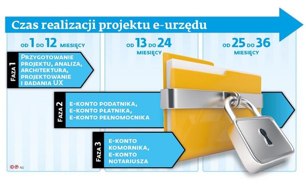 Czas realizacji projektu e-urzędu