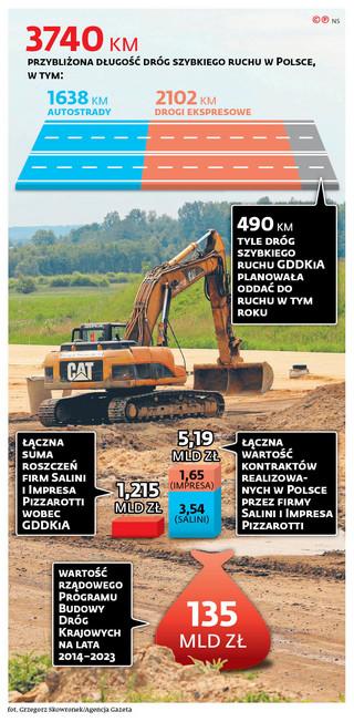 """GDDKiA mówi Włochom """"dość"""". Jeśli nie dojdzie do mobilizacji na budowach, to w połowie kwietnia nastąpi wypowiedzenie umów"""