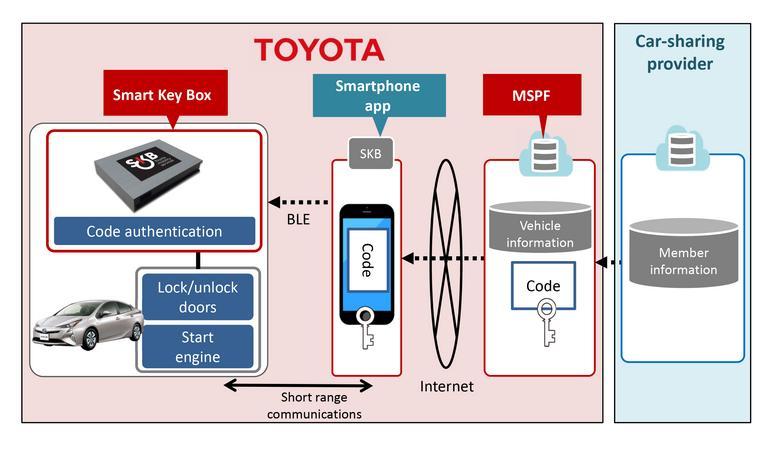 Toyota Smart Key Box - zasada działania