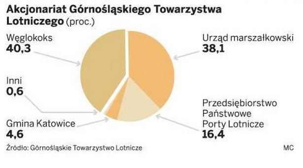 Akcjonariat Górnośląskiego Towarzystwa Lotniczego.