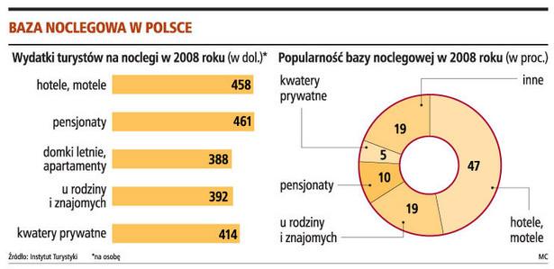Baza noclegowa w Polsce