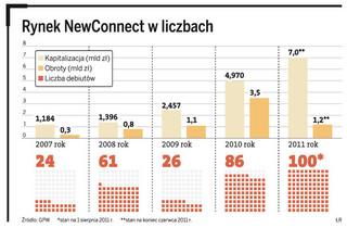 NewConnect: zadebiutowała setna spółka w tym roku