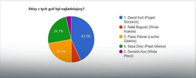 EkstraGol 2016 - wyniki części II